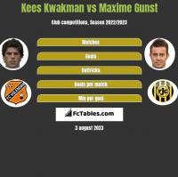 Kees Kwakman vs Maxime Gunst h2h player stats
