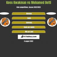 Kees Kwakman vs Mohamed Betti h2h player stats