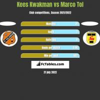 Kees Kwakman vs Marco Tol h2h player stats