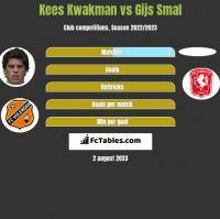 Kees Kwakman vs Gijs Smal h2h player stats