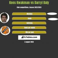 Kees Kwakman vs Darryl Baly h2h player stats