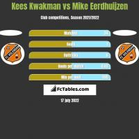 Kees Kwakman vs Mike Eerdhuijzen h2h player stats