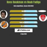 Kees Kwakman vs Noah Fadiga h2h player stats