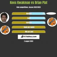 Kees Kwakman vs Brian Plat h2h player stats