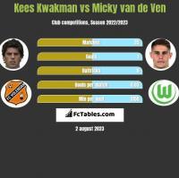 Kees Kwakman vs Micky van de Ven h2h player stats