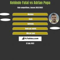 Kehinde Fatai vs Adrian Popa h2h player stats