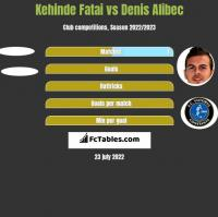 Kehinde Fatai vs Denis Alibec h2h player stats