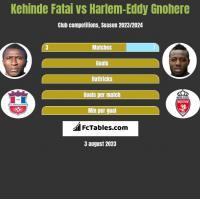 Kehinde Fatai vs Harlem-Eddy Gnohere h2h player stats