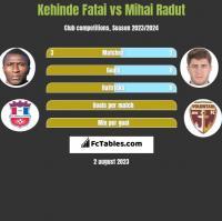 Kehinde Fatai vs Mihai Radut h2h player stats