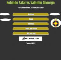 Kehinde Fatai vs Valentin Gheorge h2h player stats