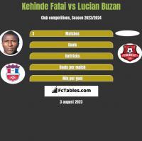 Kehinde Fatai vs Lucian Buzan h2h player stats