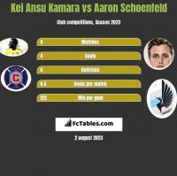Kei Ansu Kamara vs Aaron Schoenfeld h2h player stats