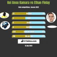 Kei Ansu Kamara vs Ethan Finlay h2h player stats