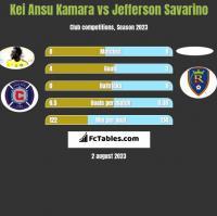 Kei Ansu Kamara vs Jefferson Savarino h2h player stats