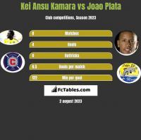 Kei Ansu Kamara vs Joao Plata h2h player stats