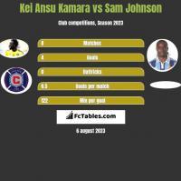 Kei Ansu Kamara vs Sam Johnson h2h player stats