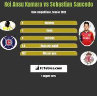 Kei Ansu Kamara vs Sebastian Saucedo h2h player stats