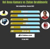 Kei Ansu Kamara vs Zlatan Ibrahimovic h2h player stats