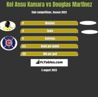 Kei Ansu Kamara vs Douglas Martinez h2h player stats