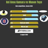 Kei Ansu Kamara vs Mason Toye h2h player stats