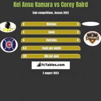 Kei Ansu Kamara vs Corey Baird h2h player stats