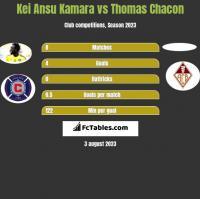 Kei Ansu Kamara vs Thomas Chacon h2h player stats