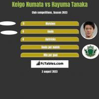 Keigo Numata vs Hayuma Tanaka h2h player stats