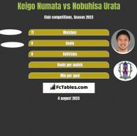 Keigo Numata vs Nobuhisa Urata h2h player stats