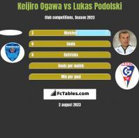 Keijiro Ogawa vs Lukas Podolski h2h player stats
