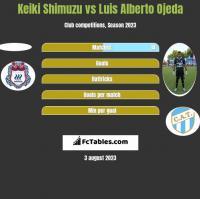 Keiki Shimuzu vs Luis Alberto Ojeda h2h player stats