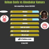 Keinan Davis vs Aboubakar Kamara h2h player stats