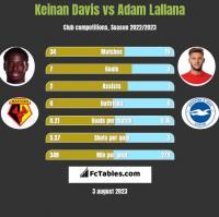 Keinan Davis vs Adam Lallana h2h player stats