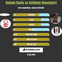 Keinan Davis vs Anthony Knockaert h2h player stats