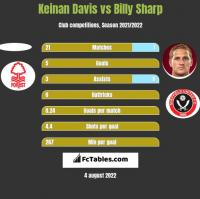 Keinan Davis vs Billy Sharp h2h player stats