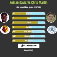 Keinan Davis vs Chris Martin h2h player stats
