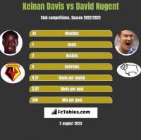 Keinan Davis vs David Nugent h2h player stats