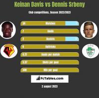 Keinan Davis vs Dennis Srbeny h2h player stats