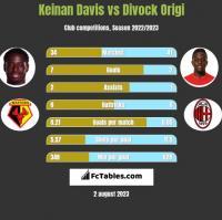 Keinan Davis vs Divock Origi h2h player stats
