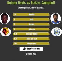 Keinan Davis vs Fraizer Campbell h2h player stats