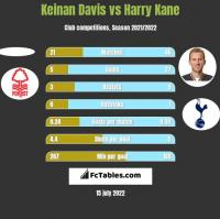 Keinan Davis vs Harry Kane h2h player stats