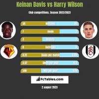 Keinan Davis vs Harry Wilson h2h player stats