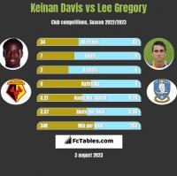 Keinan Davis vs Lee Gregory h2h player stats