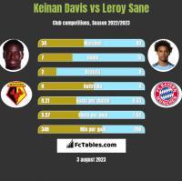 Keinan Davis vs Leroy Sane h2h player stats