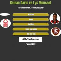 Keinan Davis vs Lys Mousset h2h player stats