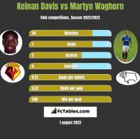 Keinan Davis vs Martyn Waghorn h2h player stats