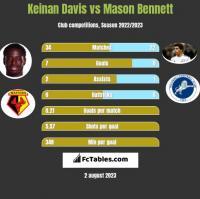 Keinan Davis vs Mason Bennett h2h player stats