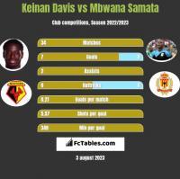 Keinan Davis vs Mbwana Samata h2h player stats