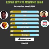 Keinan Davis vs Mohamed Salah h2h player stats