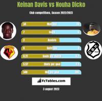 Keinan Davis vs Nouha Dicko h2h player stats