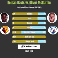 Keinan Davis vs Oliver McBurnie h2h player stats
